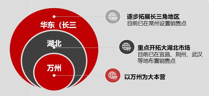 源梦销售司(图1)